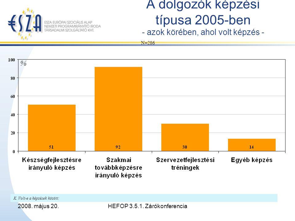 2008.május 20.HEFOP 3.5.1. Zárókonferencia Tapasztalatok I.