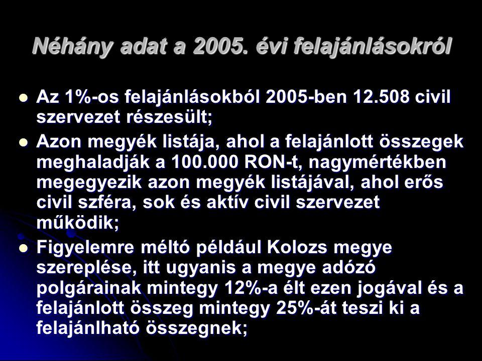 NÉHÁNY KÖVETKEZTETÉS  Összehasonlítva az országos szinten elért eredményeket a Magyarország és Lengyelország által a felajánlás első évében elért eredményekkel, azt láthatjuk, hogy a romániai eredmények jóval a magyarországi mögött maradnak, de jobbak mint a lengyelországi első éves eredmények;  Kolozs megyei – kolozsvári sikertörténet;  Felajánlási nyilatkozat része az adóbevallási ívnek, mégis csekély a felajánlások száma => erőteljesebb tudatosító kampány, jelenlét a médiatérben;