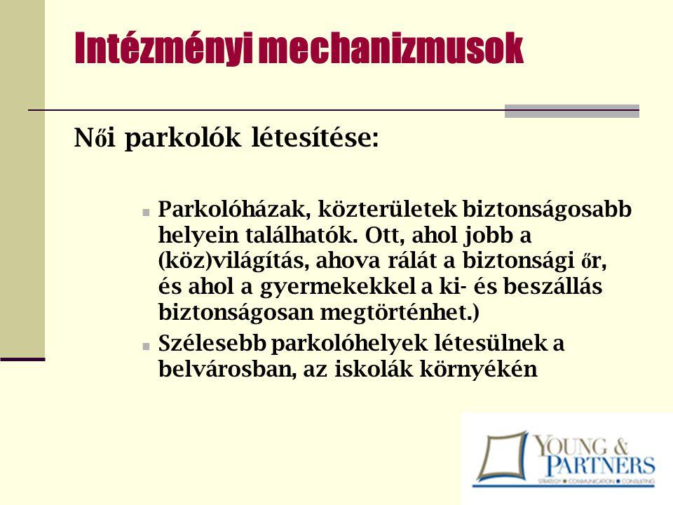Intézményi mechanizmusok N ő i parkolók létesítése:  Parkolóházak, közterületek biztonságosabb helyein találhatók. Ott, ahol jobb a (köz)világítás, a