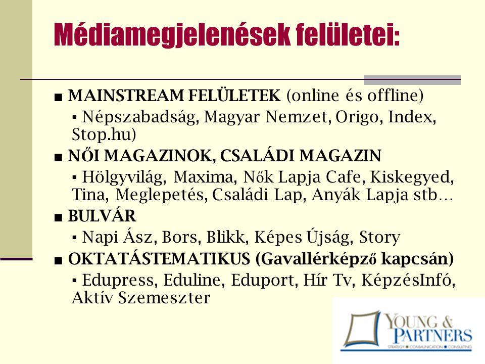 Médiamegjelenések felületei: ■ MAINSTREAM FELÜLETEK (online és offline) ▪ Népszabadság, Magyar Nemzet, Origo, Index, Stop.hu) ■ N Ő I MAGAZINOK, CSALÁ