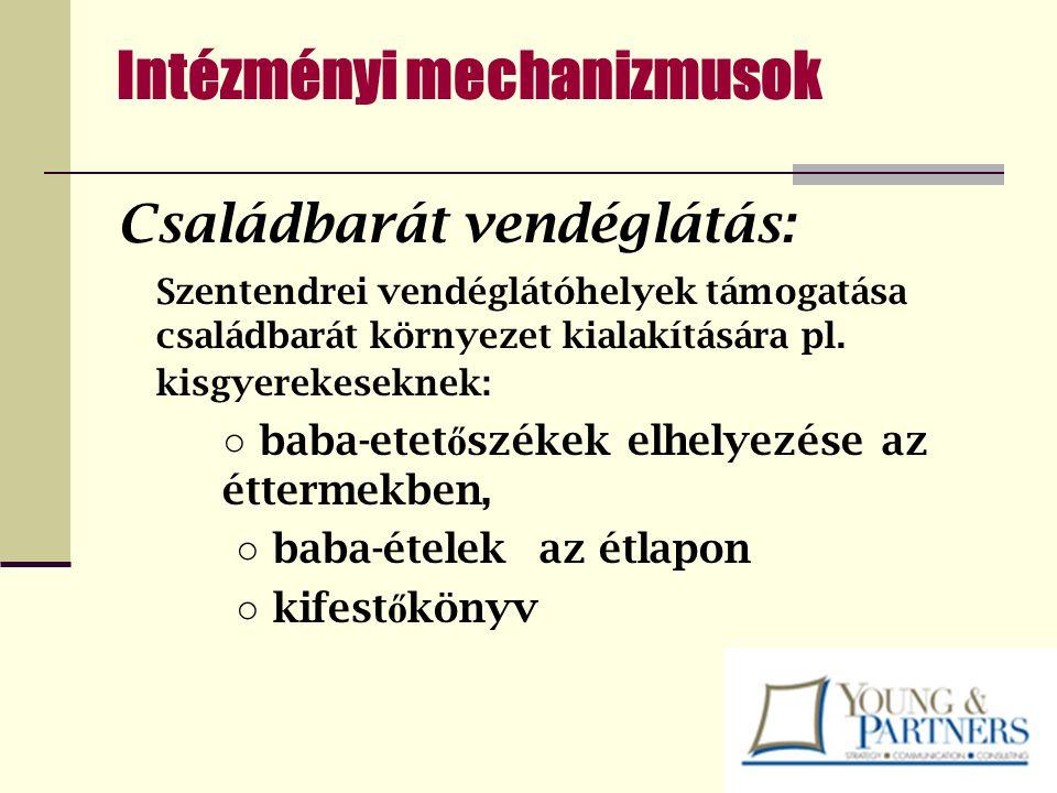 Intézményi mechanizmusok Családbarát vendéglátás: Szentendrei vendéglátóhelyek támogatása családbarát környezet kialakítására pl. kisgyerekeseknek: ○