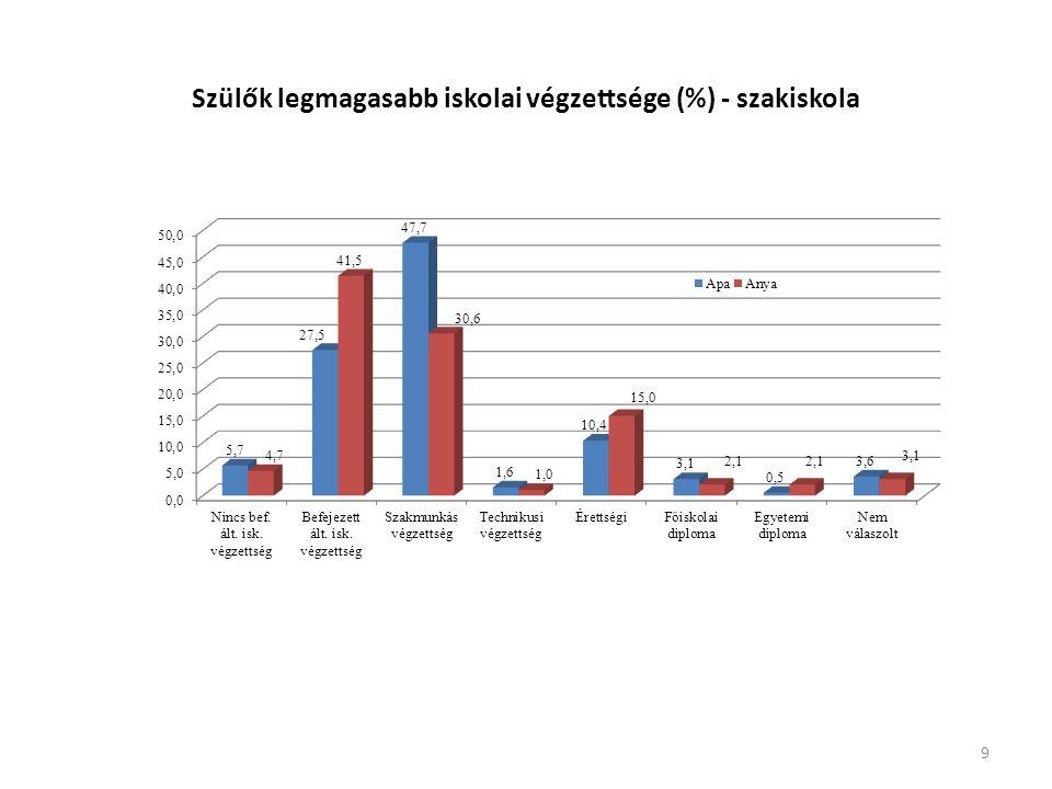Szülők legmagasabb iskolai végzettsége (%) - szakiskola 9