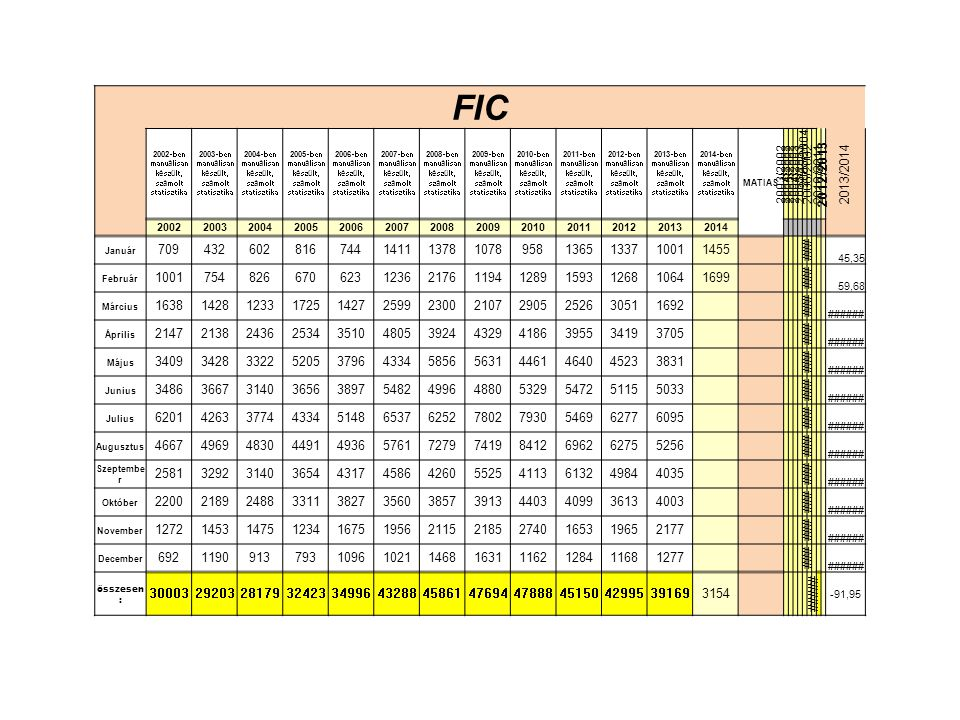 FIC 2002-ben manuálisan készült, számolt statisztika 2003-ben manuálisan készült, számolt statisztika 2004-ben manuálisan készült, számolt statisztika