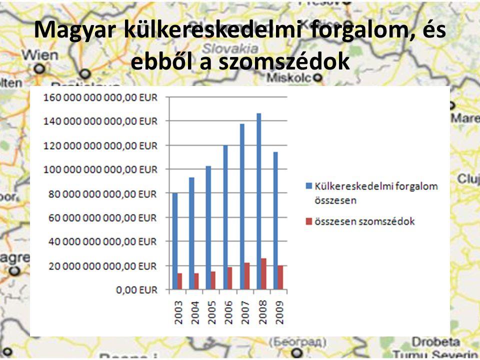 Magyar külkereskedelmi forgalom, és ebből a szomszédok
