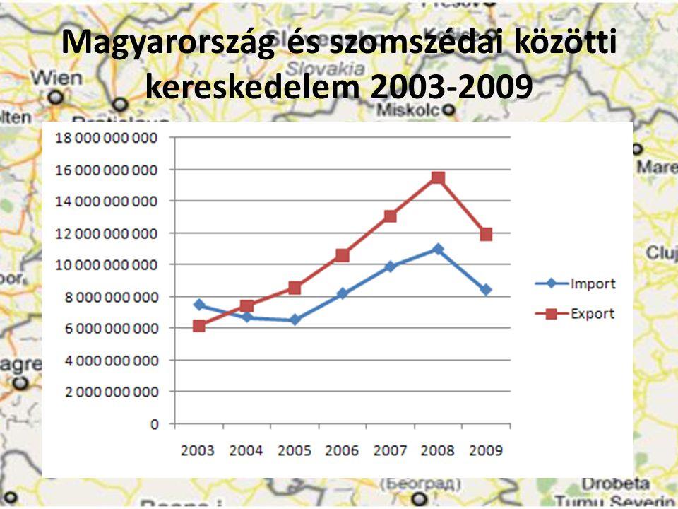 Magyarország és szomszédai közötti kereskedelem 2003-2009