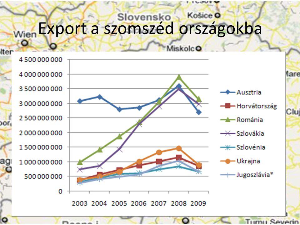 Export a szomszéd országokba