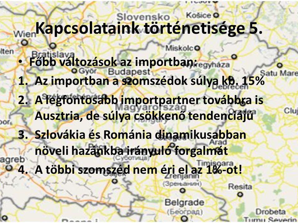 Kapcsolataink történetisége 5. • Főbb változások az importban: 1.Az importban a szomszédok súlya kb. 15% 2.A legfontosabb importpartner továbbra is Au