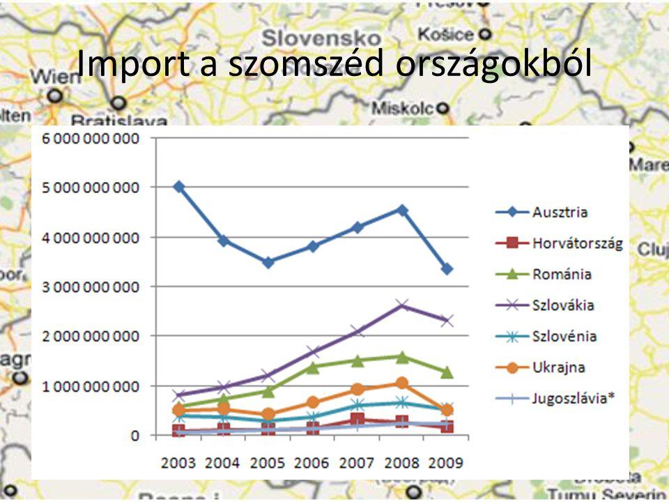 Import a szomszéd országokból