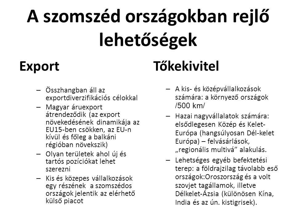 A szomszéd országokban rejlő lehetőségek Export – Összhangban áll az exportdiverzifikációs célokkal – Magyar áruexport átrendeződik (az export növeked