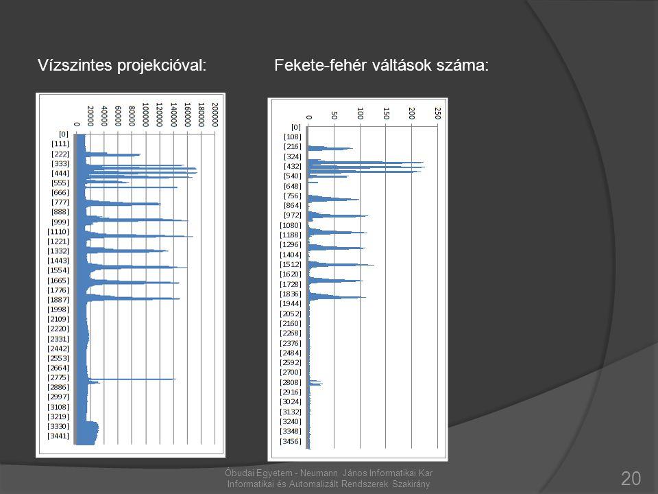 20 Óbudai Egyetem - Neumann János Informatikai Kar Informatikai és Automalizált Rendszerek Szakirány Vízszintes projekcióval:Fekete-fehér váltások szá