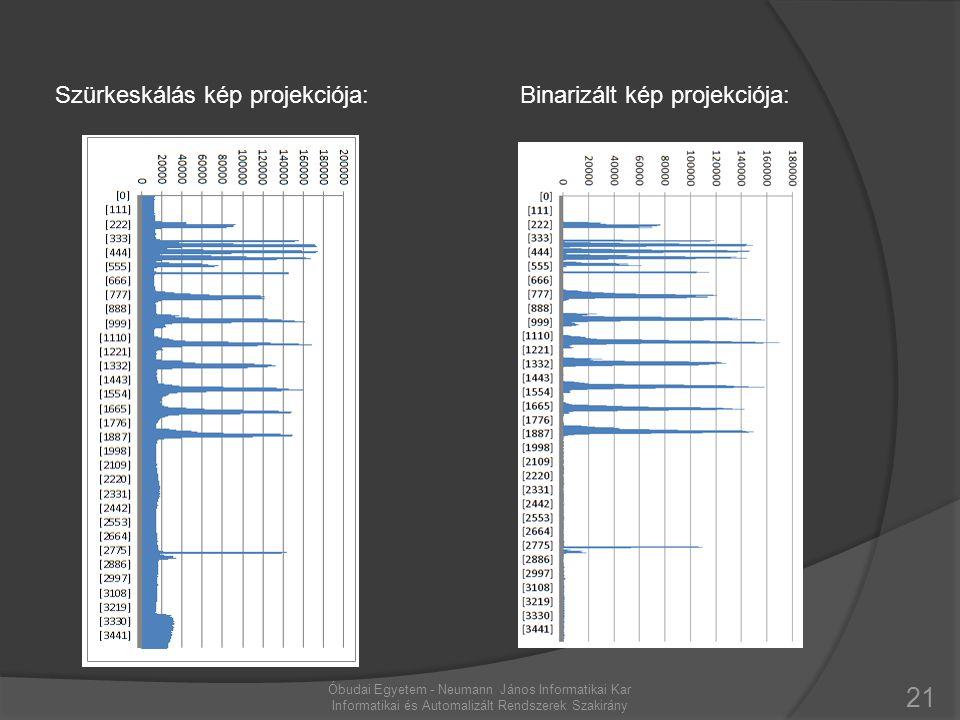 21 Óbudai Egyetem - Neumann János Informatikai Kar Informatikai és Automalizált Rendszerek Szakirány Szürkeskálás kép projekciója:Binarizált kép proje
