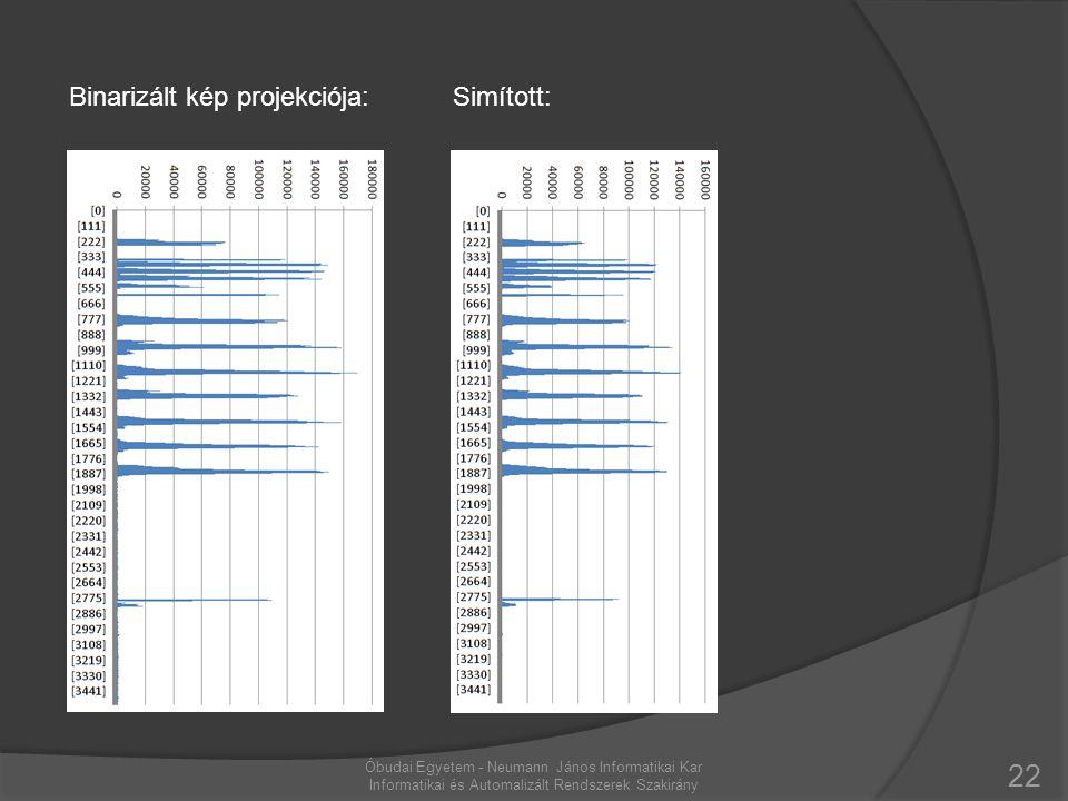 22 Óbudai Egyetem - Neumann János Informatikai Kar Informatikai és Automalizált Rendszerek Szakirány Binarizált kép projekciója:Simított: