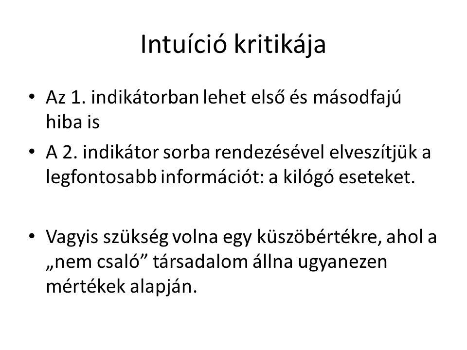Intuíció kritikája • Az 1. indikátorban lehet első és másodfajú hiba is • A 2.