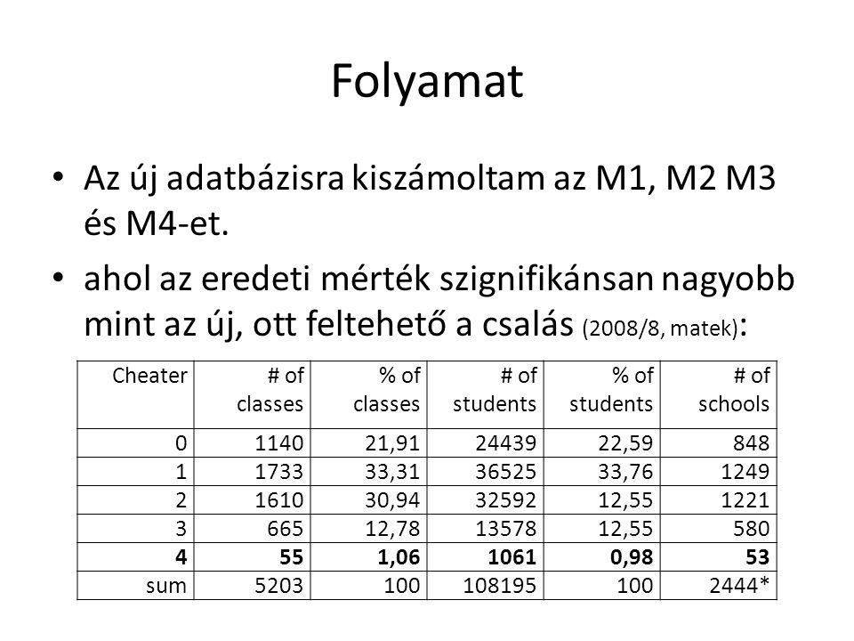 Folyamat • Az új adatbázisra kiszámoltam az M1, M2 M3 és M4-et.