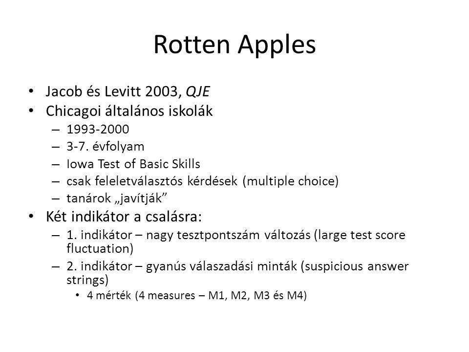 Rotten Apples • Jacob és Levitt 2003, QJE • Chicagoi általános iskolák – 1993-2000 – 3-7.