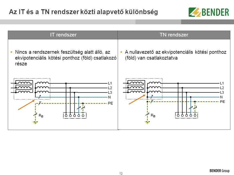 12 Az IT és a TN rendszer közti alapvető különbség IT rendszer  Nincs a rendszernek feszültség alatt álló, az ekvipotenciális kötési ponthoz (föld) c