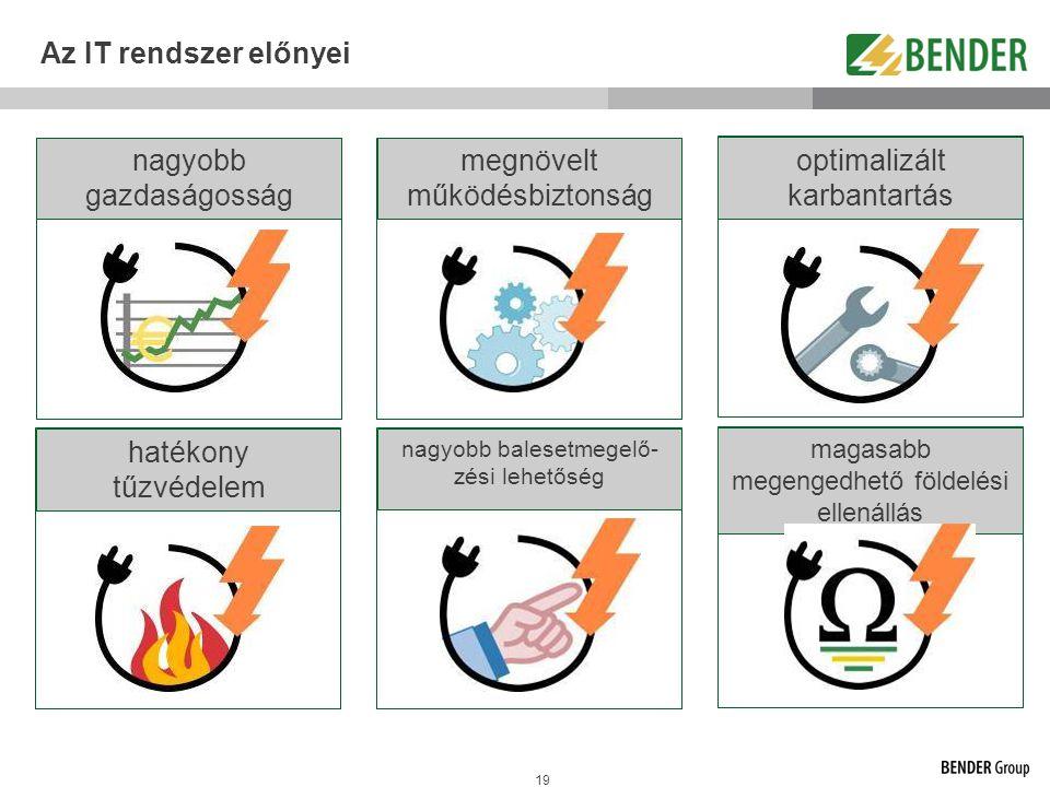 19 Az IT rendszer előnyei nagyobb gazdaságosság hatékony tűzvédelem megnövelt működésbiztonság optimalizált karbantartás nagyobb balesetmegelő- zési l