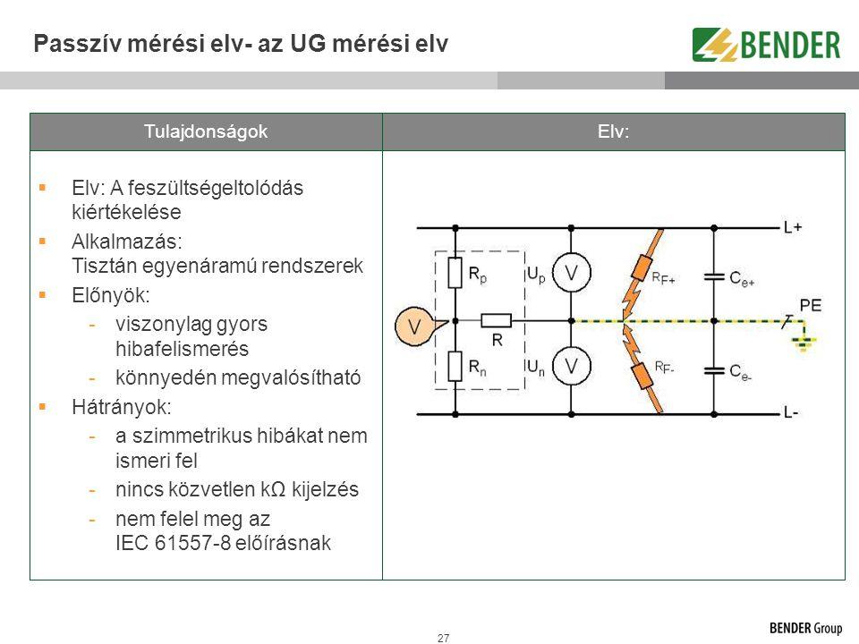 27 Passzív mérési elv- az UG mérési elv  Elv: A feszültségeltolódás kiértékelése  Alkalmazás: Tisztán egyenáramú rendszerek  Előnyök: -viszonylag g