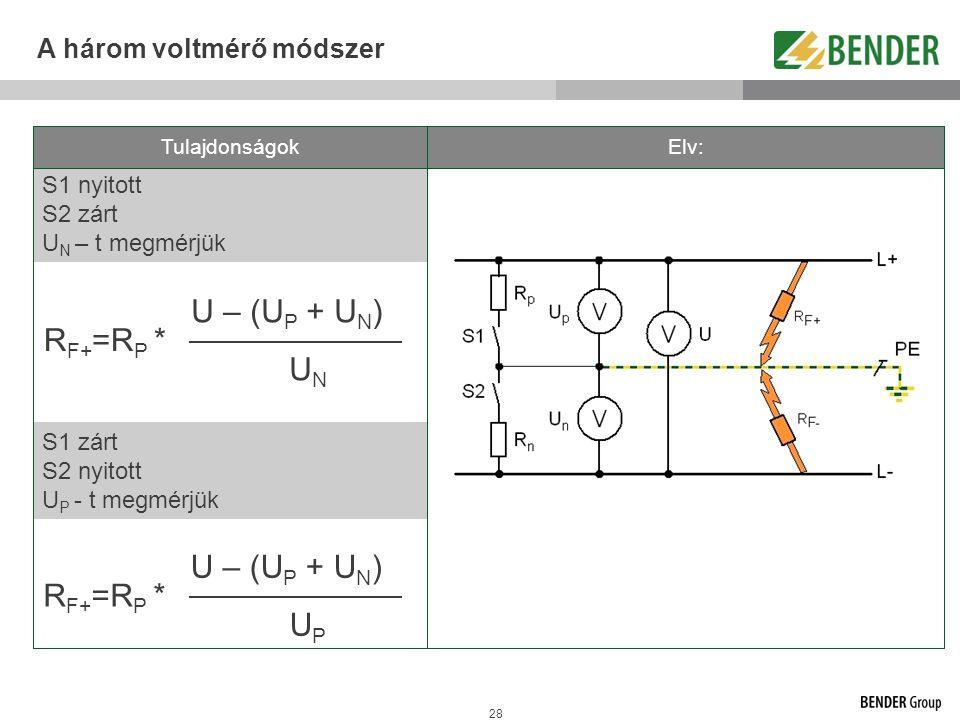 28 A három voltmérő módszer S1 zárt S2 nyitott U P - t megmérjük S1 nyitott S2 zárt U N – t megmérjük U – (U P + U N ) U N R F+ =R P * U – (U P + U N