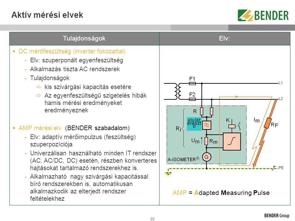 30  DC mérőfeszültség (inverter fokozattal) -Elv: szuperponált egyenfeszültség -Alkalmazás tiszta AC rendszerek -Tulajdonságok  kis szivárgási kapac