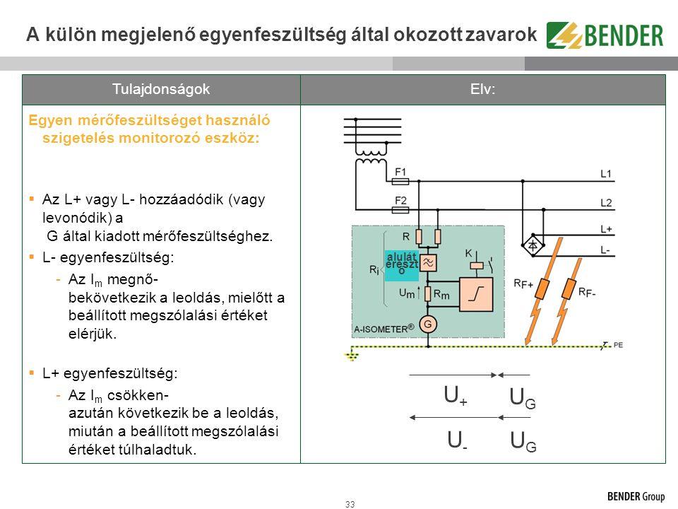 33 A külön megjelenő egyenfeszültség által okozott zavarok Egyen mérőfeszültséget használó szigetelés monitorozó eszköz:  Az L+ vagy L- hozzáadódik (