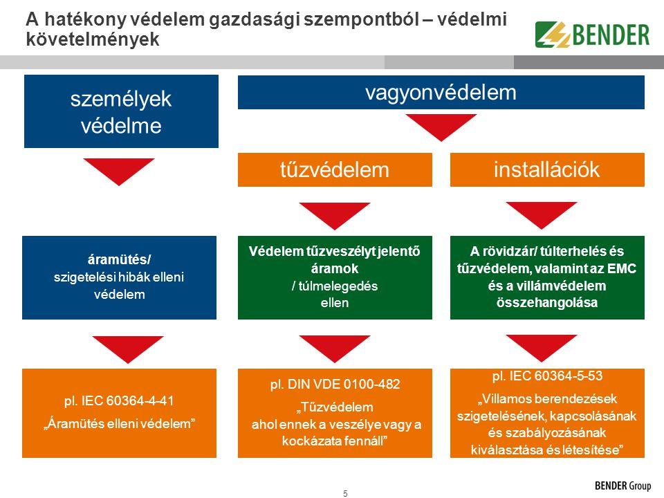 5 A hatékony védelem gazdasági szempontból – védelmi követelmények személyek védelme tűzvédelem villamos installációk védelme áramütés/ szigetelési hi