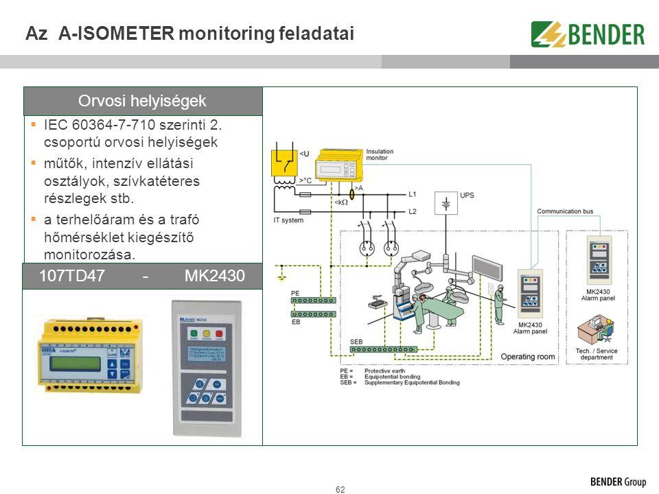 62 Az A-ISOMETER monitoring feladatai  IEC 60364-7-710 szerinti 2. csoportú orvosi helyiségek  műtők, intenzív ellátási osztályok, szívkatéteres rés