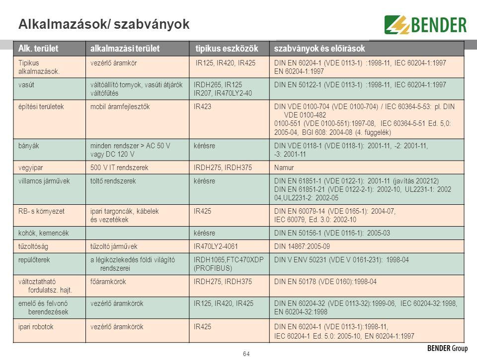 64 Alkalmazások/ szabványok Alk. területalkalmazási terület tipikus eszközökszabványok és előírások Tipikus alkalmazások. vezérlő áramkör IR125, IR420