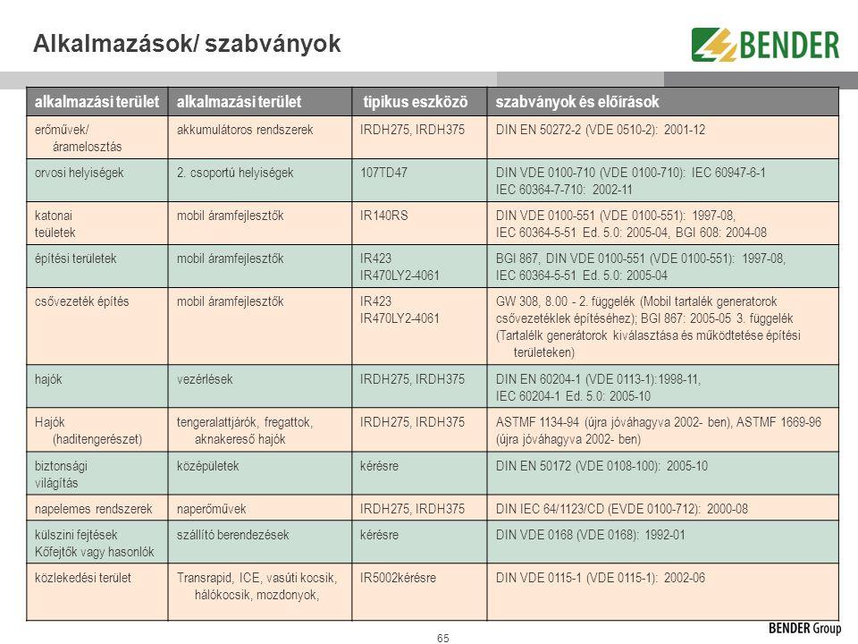 65 Alkalmazások/ szabványok alkalmazási terület tipikus eszközöszabványok és előírások erőművek/ áramelosztás akkumulátoros rendszerekIRDH275, IRDH375