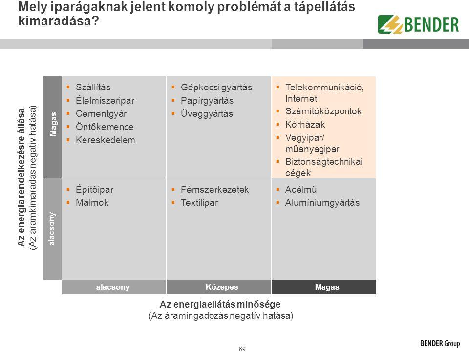 69 Mely iparágaknak jelent komoly problémát a tápellátás kimaradása? Az energiaellátás minősége (Az áramingadozás negatív hatása) Az energia rendelkez