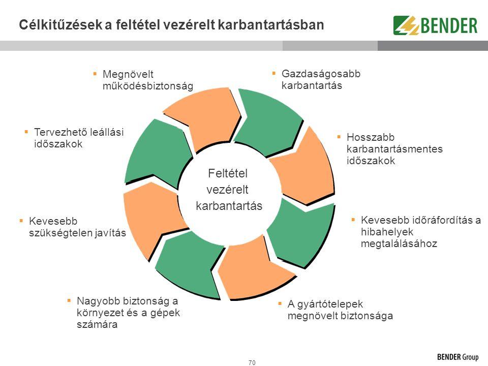 70 Célkitűzések a feltétel vezérelt karbantartásban Feltétel vezérelt karbantartás  Megnövelt működésbiztonság  Tervezhető leállási időszakok  Keve