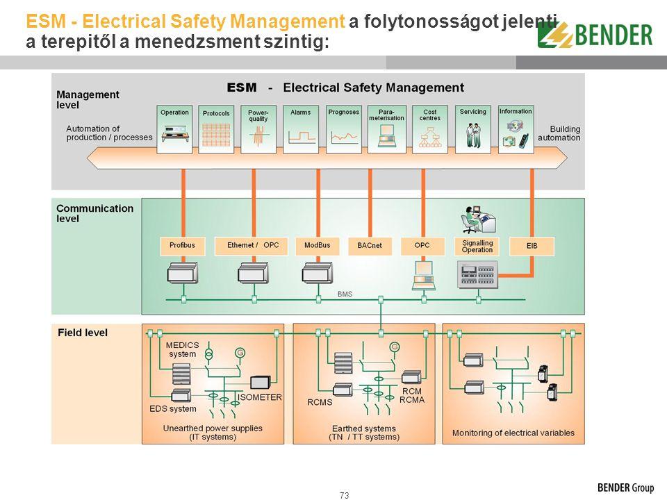 73 ESM - Electrical Safety Management a folytonosságot jelenti a terepitől a menedzsment szintig: