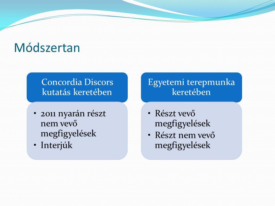 Módszertan Concordia Discors kutatás keretében •2011 nyarán részt nem vevő megfigyelések •Interjúk Egyetemi terepmunka keretében •Részt vevő megfigyelések •Részt nem vevő megfigyelések