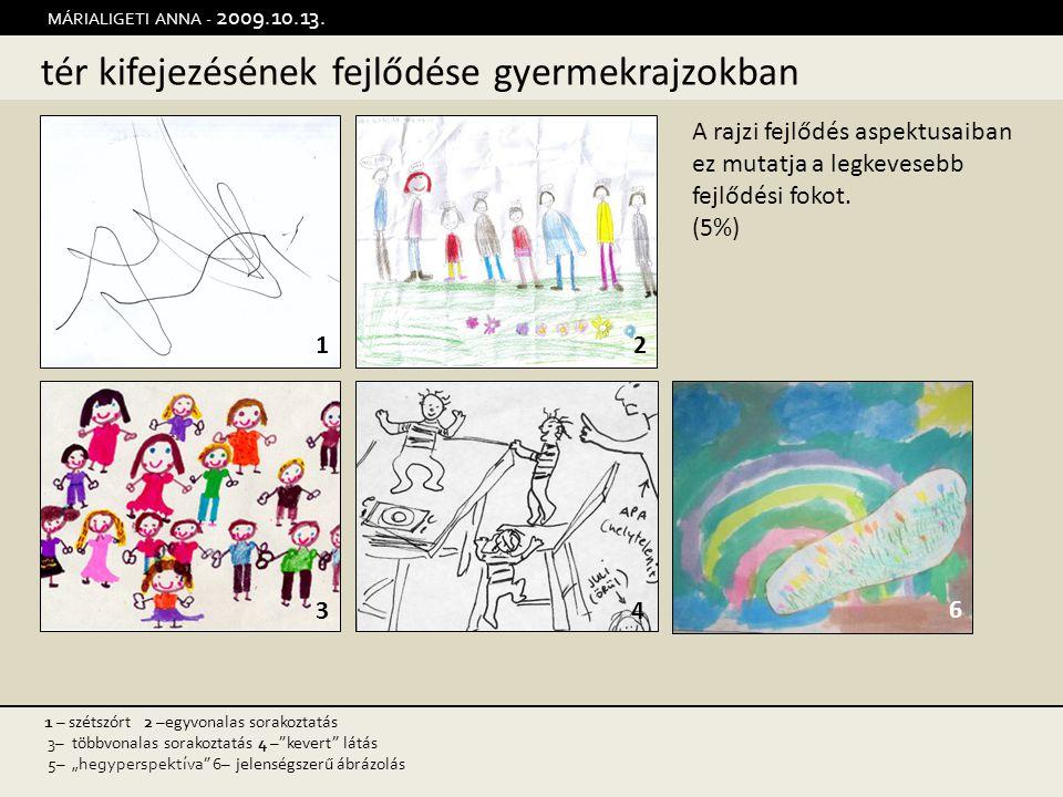 tér kifejezésének fejlődése gyermekrajzokban MÁRIALIGETI ANNA - 2009.10.13. 12 34 1 – szétszórt 2 – egyvonalas sorakoztatás 3– többvonalas sorakoztatá