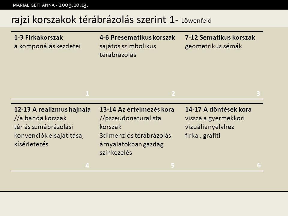 rajzi korszakok térábrázolás szerint 1- Löwenfeld MÁRIALIGETI ANNA - 2009.10.13. 12 45 1-3 Firkakorszak a komponálás kezdetei 4-6 Presematikus korszak