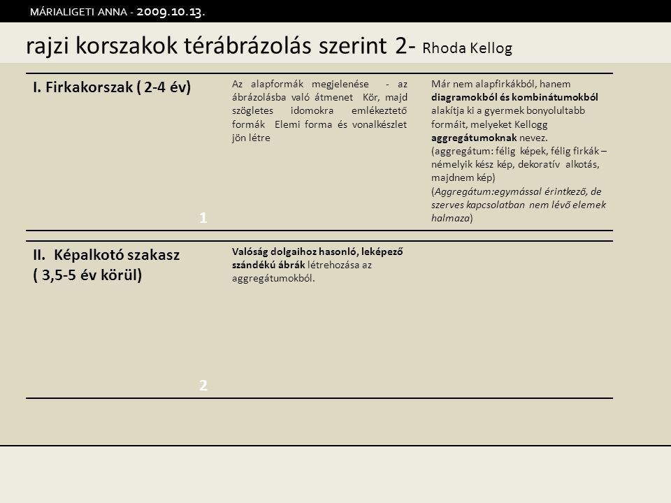 rajzi korszakok térábrázolás szerint 2- Rhoda Kellog MÁRIALIGETI ANNA - 2009.10.13. 1 2 I. Firkakorszak ( 2-4 év) Az alapformák megjelenése - az ábráz