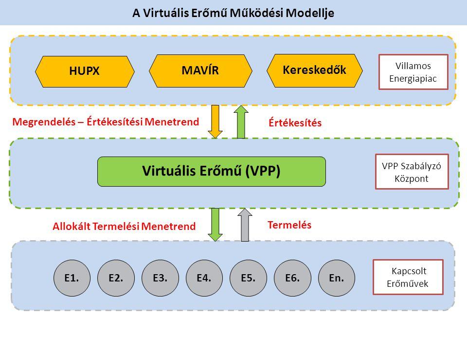 A Virtuális Erőmű Működési Modellje 4 E2. E3.E4.E5.E6.En. Kapcsolt Erőművek Villamos Energiapiac Termelés Allokált Termelési Menetrend MAVÍR Kereskedő