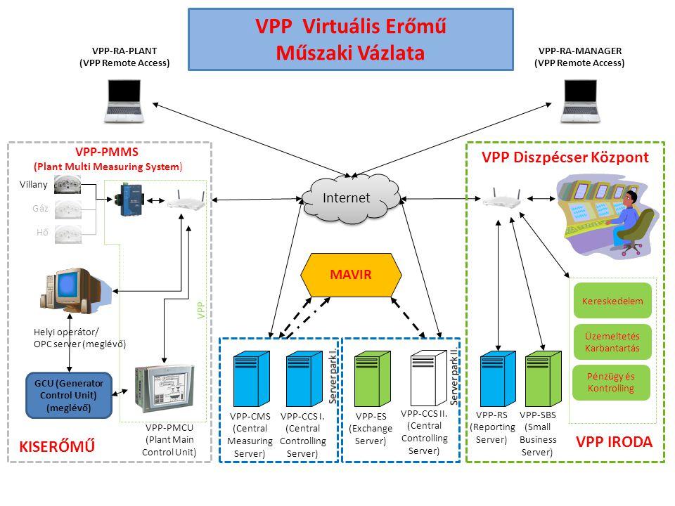 VPP-CCS I. (Central Controlling Server) Internet VPP Diszpécser Központ VPP-RA-PLANT (VPP Remote Access) VPP-RS (Reporting Server) GCU (Generator Cont