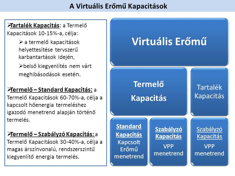 A Virtuális Erőmű Működése  A Standard és Szabályzó Kapacitások nagysága (aránya) negyedévente (fűtési / nem fűtési szezon) változtathatóak.