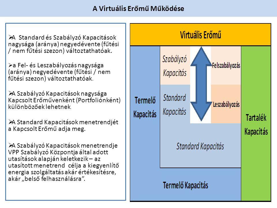 A Virtuális Erőmű Működése  A Standard és Szabályzó Kapacitások nagysága (aránya) negyedévente (fűtési / nem fűtési szezon) változtathatóak.  a Fel-