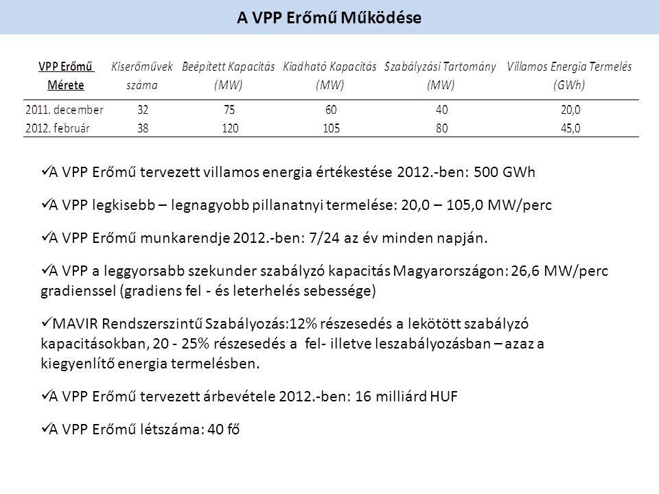 A VPP Erőmű Működése  A VPP Erőmű tervezett villamos energia értékestése 2012.-ben: 500 GWh  A VPP legkisebb – legnagyobb pillanatnyi termelése: 20,0 – 105,0 MW/perc  A VPP Erőmű munkarendje 2012.-ben: 7/24 az év minden napján.