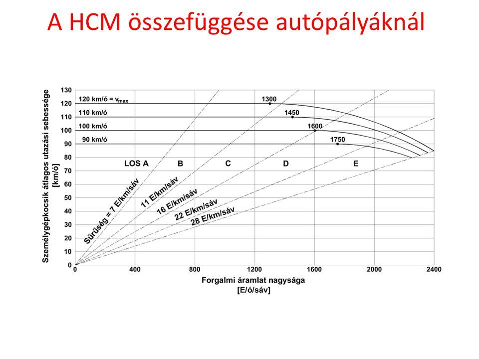 A HCM összefüggése autópályáknál