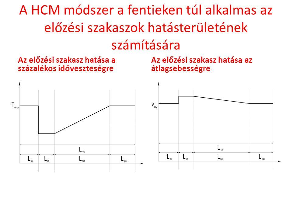 A HCM módszer a fentieken túl alkalmas az előzési szakaszok hatásterületének számítására Az előzési szakasz hatása a százalékos időveszteségre Az előz