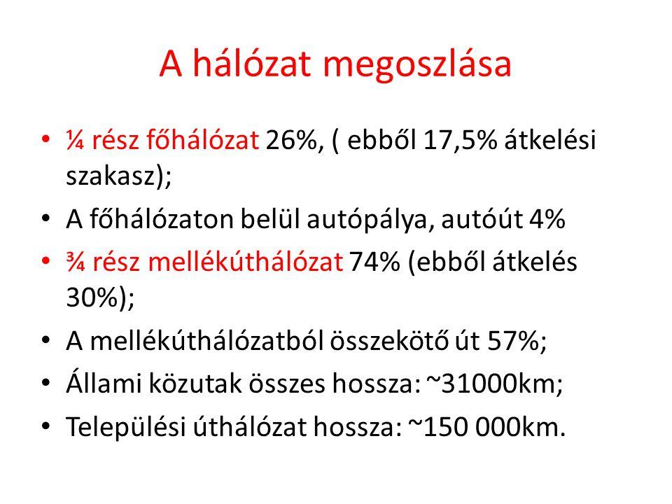 A hálózat megoszlása • ¼ rész főhálózat 26%, ( ebből 17,5% átkelési szakasz); • A főhálózaton belül autópálya, autóút 4% • ¾ rész mellékúthálózat 74%