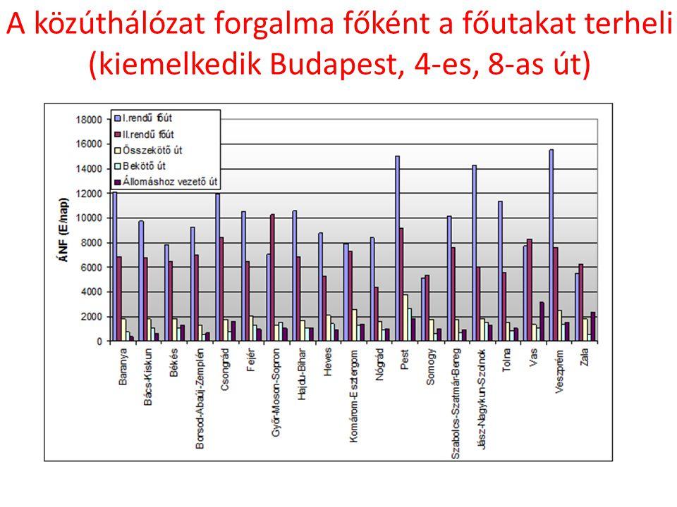 A közúthálózat forgalma főként a főutakat terheli (kiemelkedik Budapest, 4-es, 8-as út)