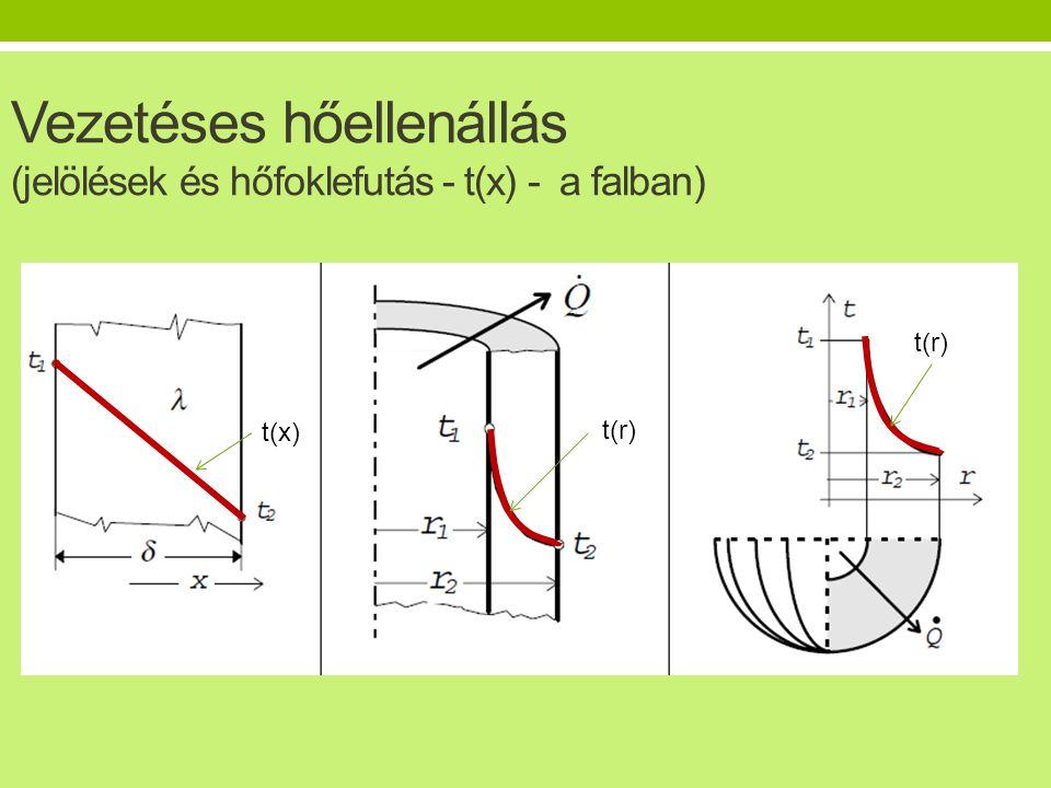 Vezetéses hőellenállás (jelölések és hőfoklefutás - t(x) - a falban) t(x) t(r)