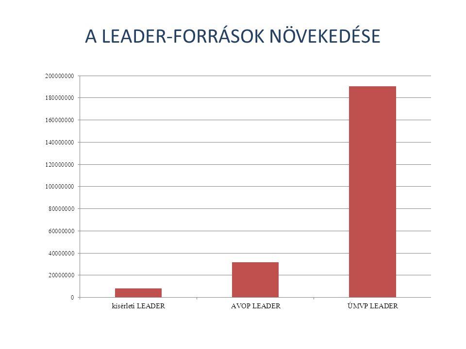A LEADER-FORRÁSOK NÖVEKEDÉSE