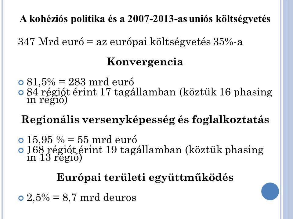 A kohéziós politika és a 2007-2013-as uniós költségvetés 347 Mrd euró = az európai költségvetés 35%-a Konvergencia 81,5% = 283 mrd euró 84 régiót érint 17 tagállamban (köztük 16 phasing in régió) Regionális versenyképesség és foglalkoztatás 15,95 % = 55 mrd euró 168 régiót érint 19 tagállamban (köztük phasing in 13 régió) Európai területi együttműködés 2,5% = 8,7 mrd deuros