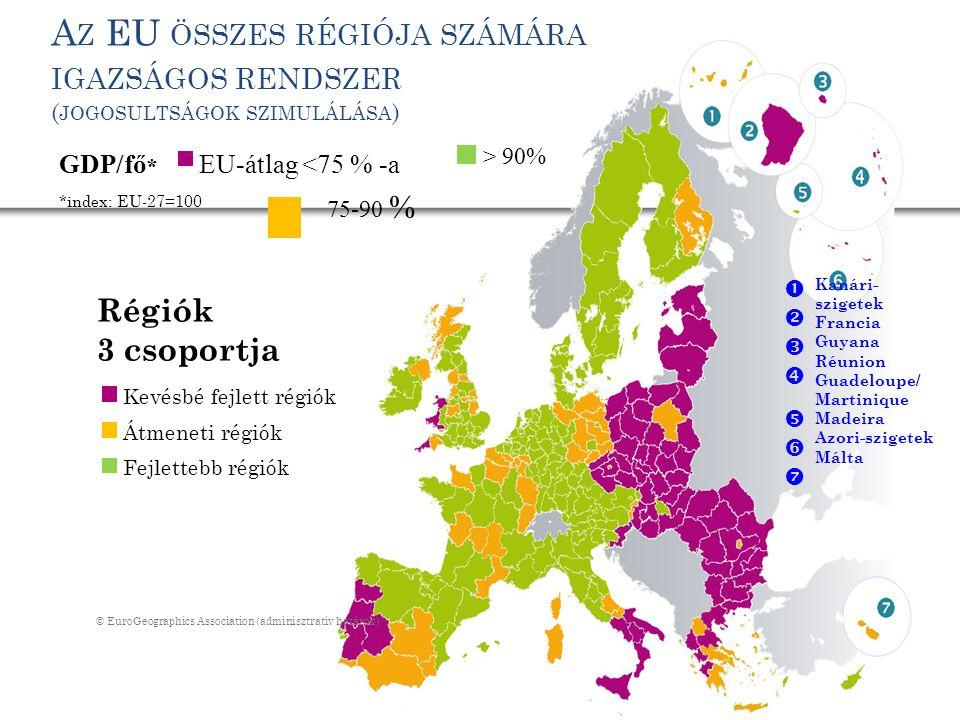 │ 17 A Z EU ÖSSZES RÉGIÓJA SZÁMÁRA IGAZSÁGOS RENDSZER ( JOGOSULTSÁGOK SZIMULÁLÁSA ) Régiók 3 csoportja EU-átlag <75 % -a GDP/fő * *index: EU-27=100 75-90 % > 90% Kevésbé fejlett régiók Átmeneti régiók Fejlettebb régiók © EuroGeographics Association (adminisztratív határok)  Kanári- szigetek Francia Guyana Réunion Guadeloupe/ Martinique Madeira Azori-szigetek Málta