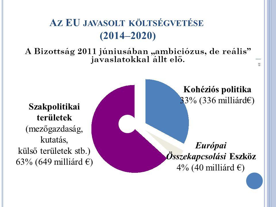 """│ 19 A Z EU JAVASOLT KÖLTSÉGVETÉSE (2014–2020) A Bizottság 2011 júniusában """"ambiciózus, de reális javaslatokkal állt elő."""
